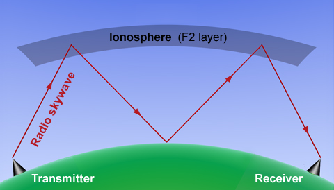Radio propagation in ionosphere