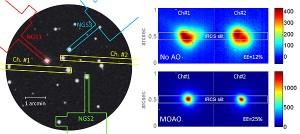 Raven adaptive optics