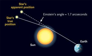 Gravity deflects starlight under general relativity