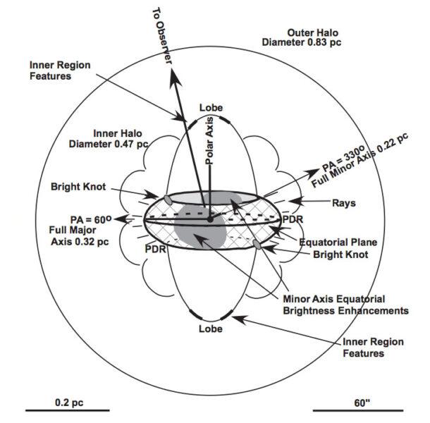 Ring Nebula diagram