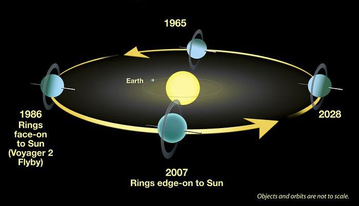 Uranus's orbit
