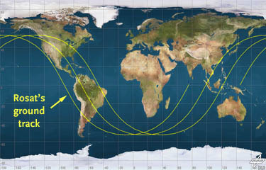 Rosat's path over Earth