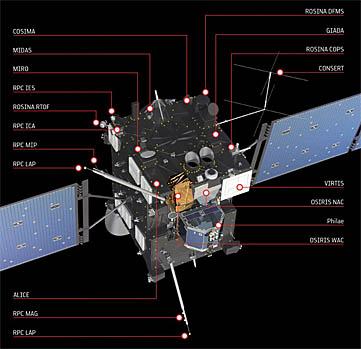 Rosetta instrument schematic