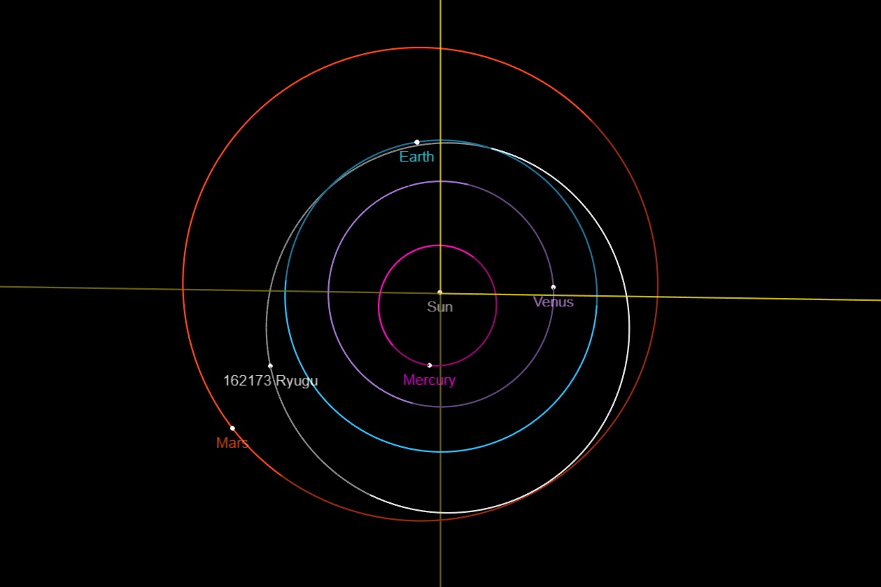 The position of asteroid Ryugu on January 1st
