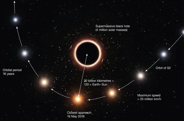S2-blackhole-pic1