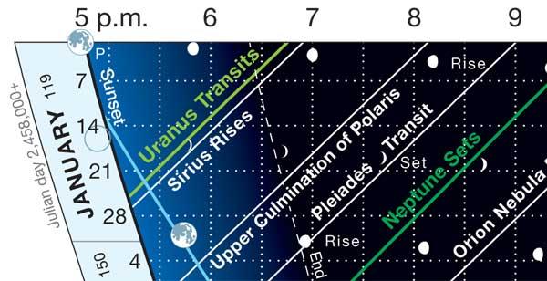 Skygazer's Almanac Close-up