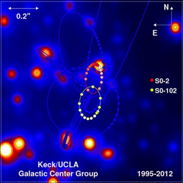 The orbits of several S stars at the center of the Milky Way