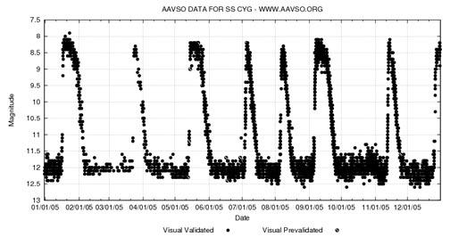 Heartbeat of a dwarf novae