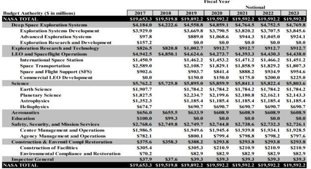 NASA FY2019 budget