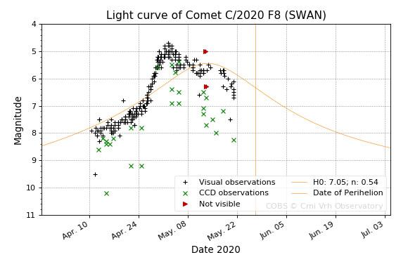 Comet SWAN light curve