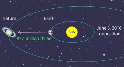http://www.skyandtelescope.com/wp-content/uploads/Saturn-opposition-2016_ST_S.jpg