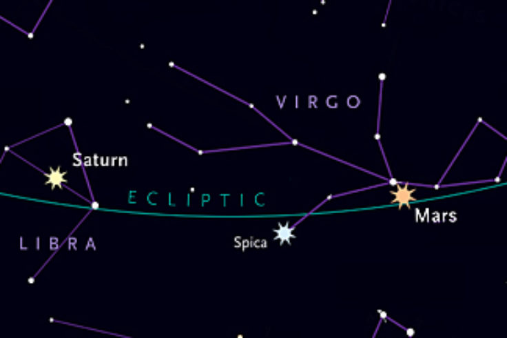 Saturn and Mars hug the ecliptic