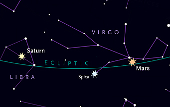 Saturn and Mars hug the ecliptic