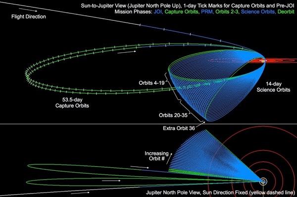 Juno orbits