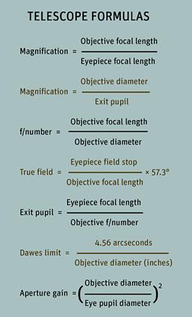 chart showing magnification formulas