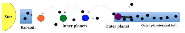 A diagram (not to scale) to illustrate how some particles may be scattered into the inner planetary system.  Bonsor et al. 2014