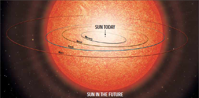 An illustration of the Sun's predicted growth