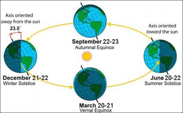 Solstice Leanings