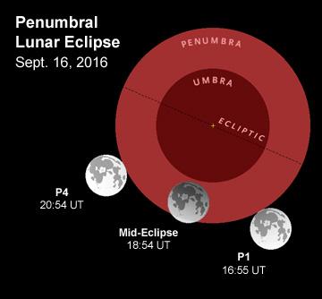 Sept 16th's penumbral lunar eclipse