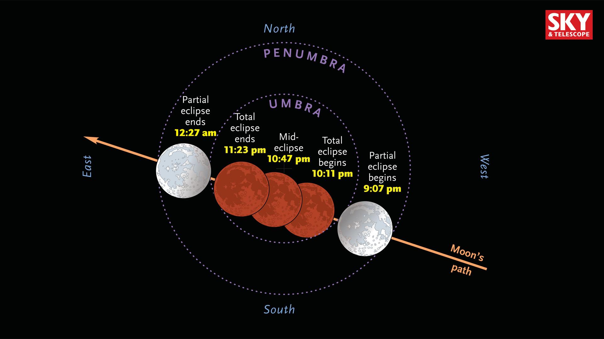 Total lunar eclipse on Sept. 27-28, 2015