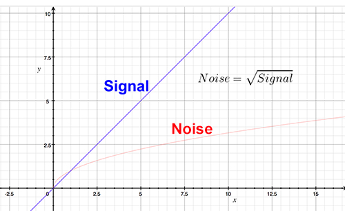 Signal vs. Noise