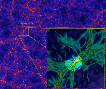 Simulations of cosmic web