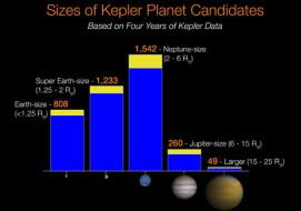 Kepler's newest discoveries