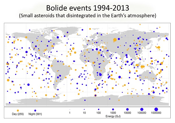 Small asteroid impacts