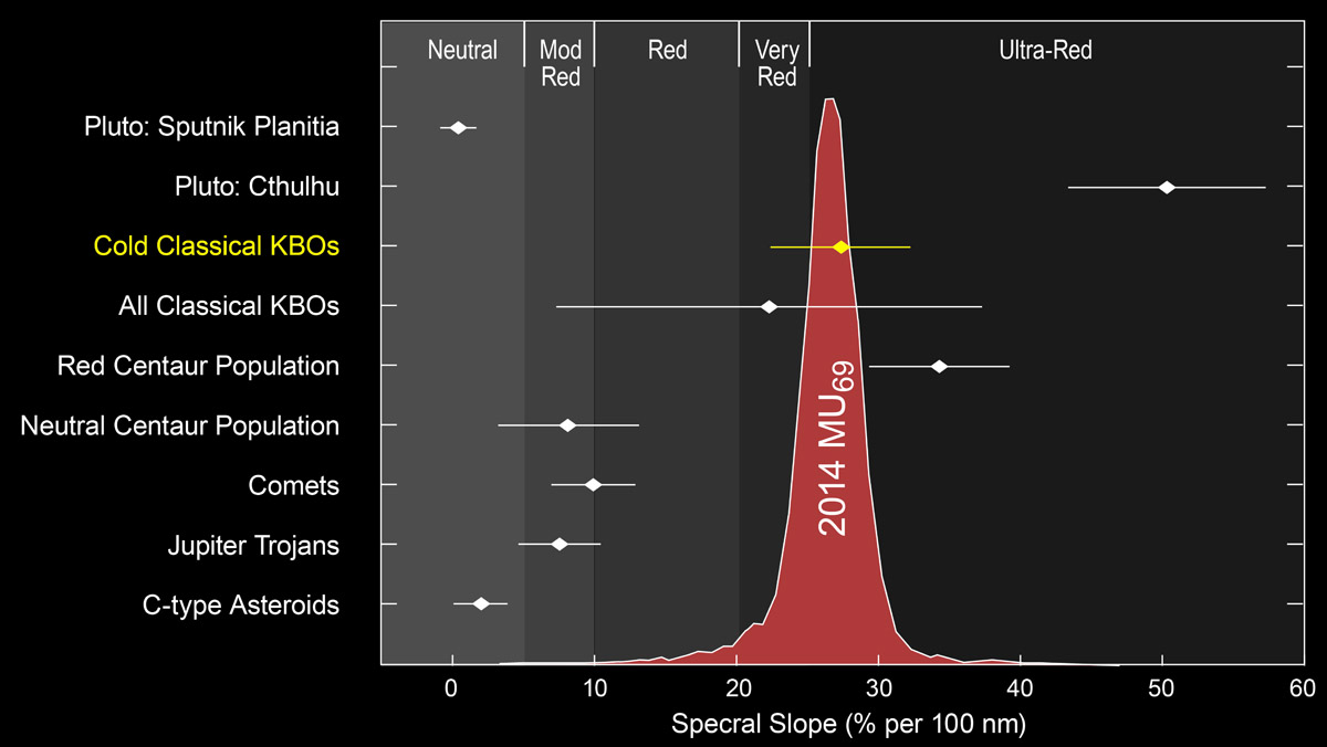 Solar-system color comparison