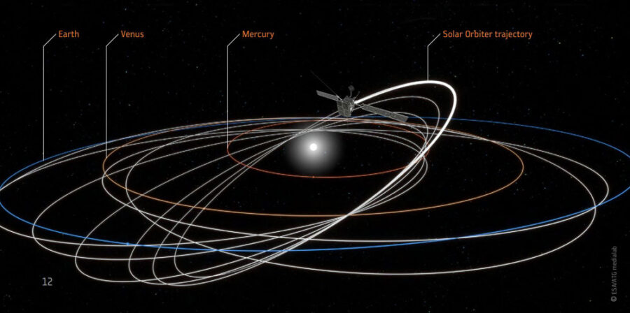 Solar Orbiter's orbits