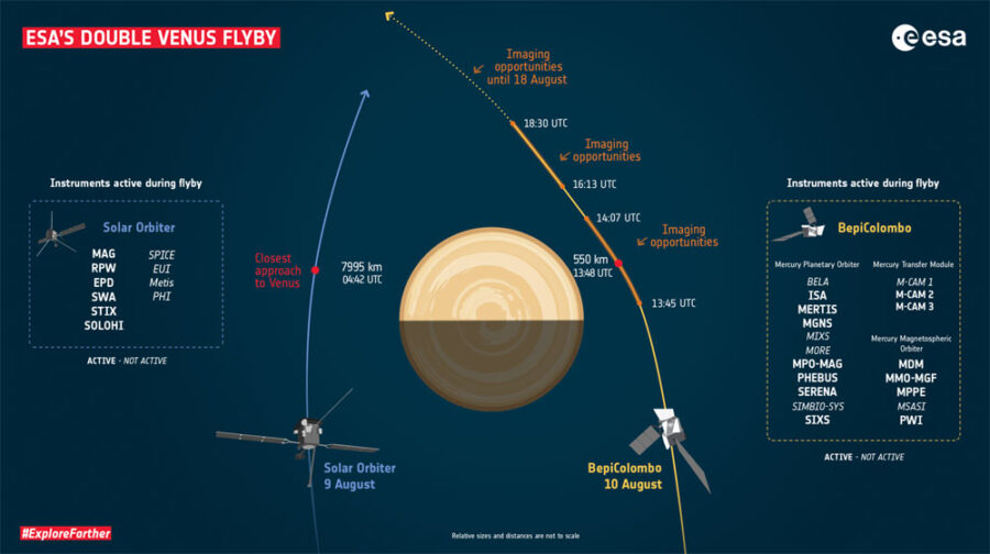 Venus flyby trajectories and key moments