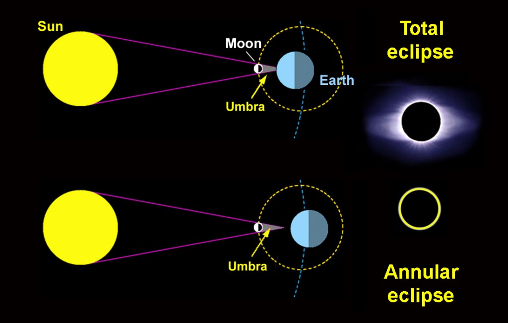 Geometry of solar eclipses