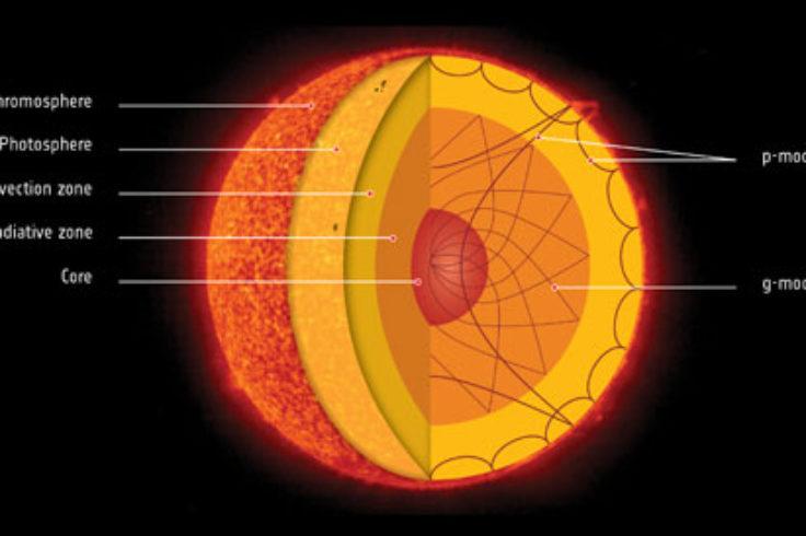 cutaway of Sun