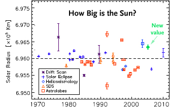 Attempts to measure the Sun's diameter