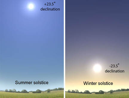 Solstice Ups and Downs