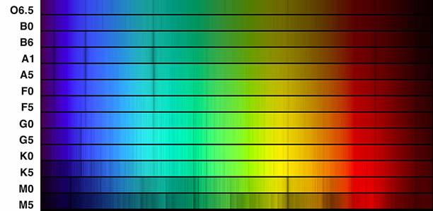 Spectral Lines vs. Temperature