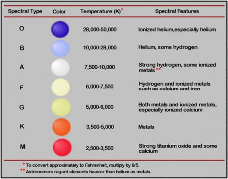 A diagram of spectral types with information on temperatures and what elements and compounds show up