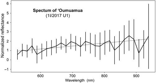 Spectrum of `Oumuamua