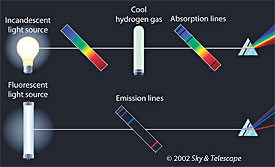 Whether in a star's atmosphere or in a laboratory, absorption lines are produced when a continuous rainbow of light from a hot, dense object (top left) passes through a cooler, more rarefied gas (top center). Emission lines, by contrast, come from an energized, rarefied gas such as in a neon light or a glowing nebula.