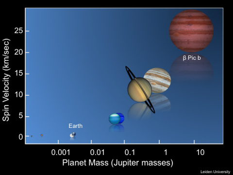 The spin-rotation velocity of the solar system planets and exoplanet beta Pictoris b as a function of planet mass.   Ignas Snellen, Leiden Observatory