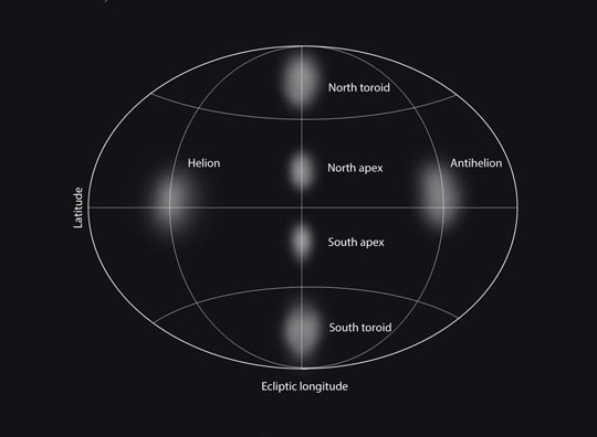 Sources for sporadic meteors
