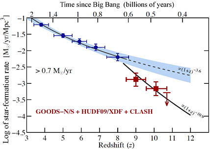 Star-formation rates after the Big Bang