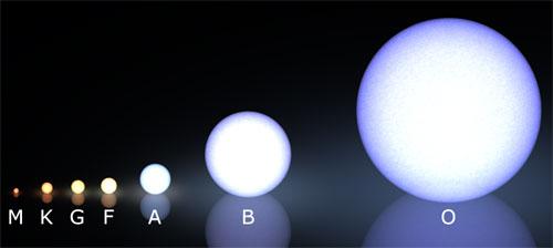 Stellar Types - the Sun vs. O and B stars