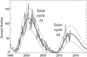 Sunspot counts for solar cycles 23 and 24