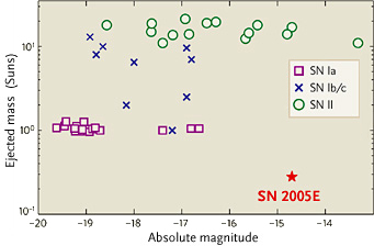 Plot of supernova brightness vs. ejected mass