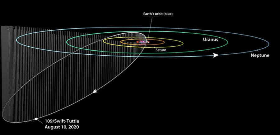 Comet 109P/Swift-Tuttle orbit