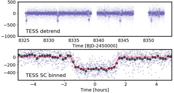 Pi Mensae light curve