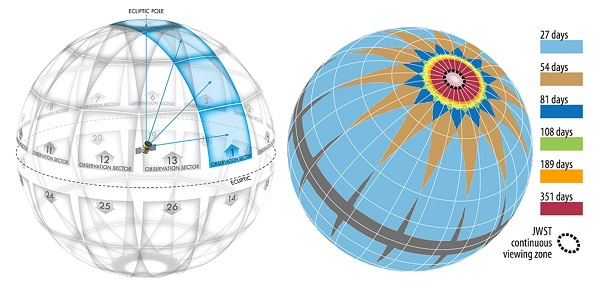 TESS Survey Zones
