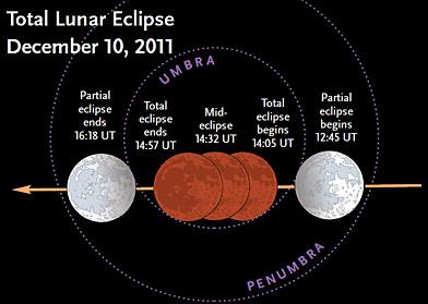 Events during December's eclipse
