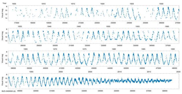 T UMi light curve